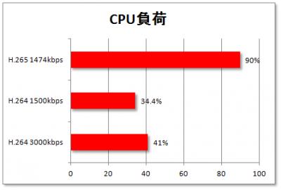 CPU負荷グラフ