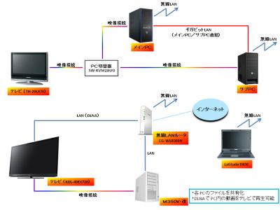 家庭内LAN構成図