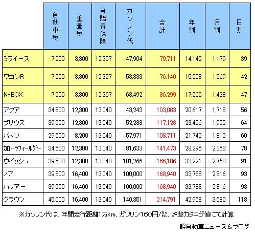 単純に1年計算 2014年版