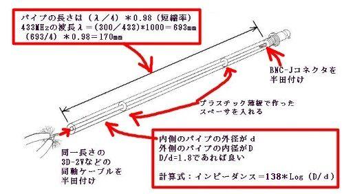 1 同軸管