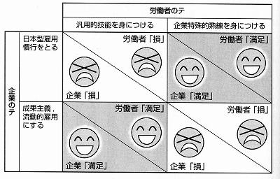 ゲーム理論3