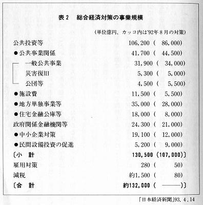 1993年経済政策