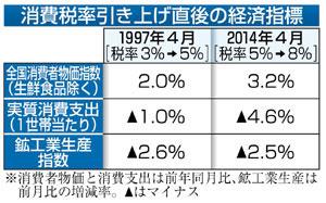 消費税増税後の経済指標