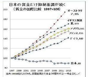 先進国賃金比較