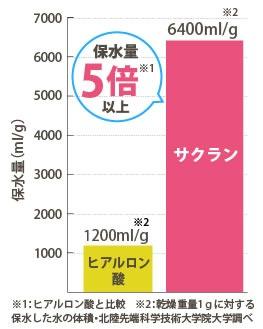 サクラン(スイゼンジノリ多糖体)ヒアルロン酸の5倍以上の保水力