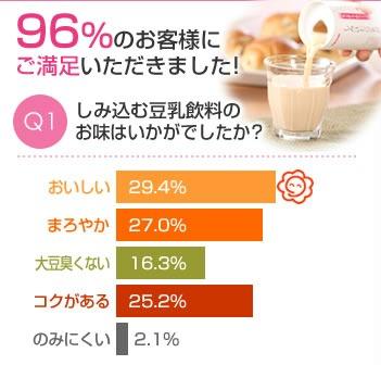 しみ込む豆乳 無料モニター(600名)アンケート結果Q1