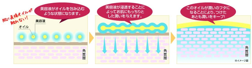 coyori 美容液オイル 美容液とオイルの2層式(ベタつかない理由)
