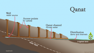 qanat-diagram.png