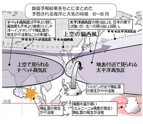 予想される海洋と大気の特徴6~8月