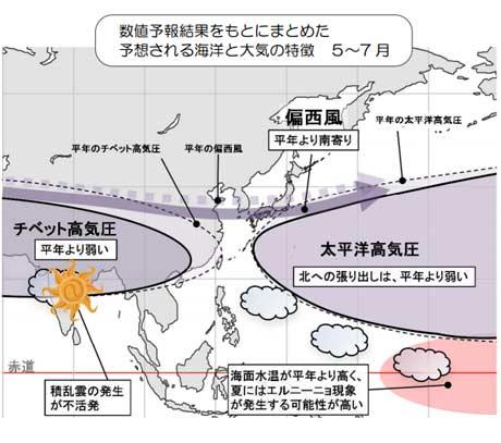 予想される海洋と大気の特徴5~7月