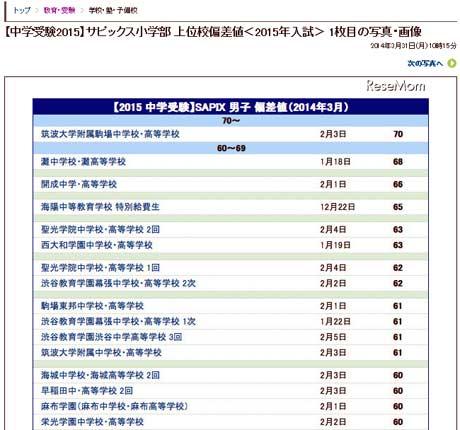 【中学受験2015】サピックス小学部 上位校偏差値<2015年入試>