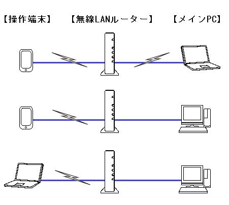 ネットワーク図140517c