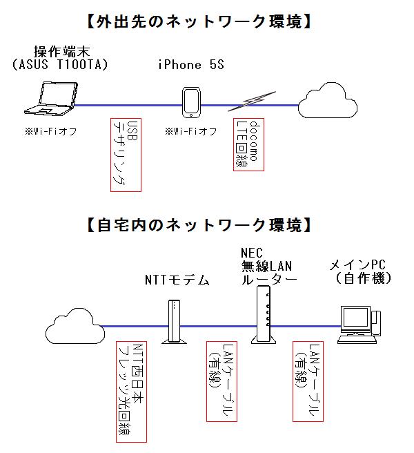 ネットワーク図140517b