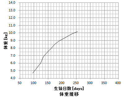 weight20140603.png