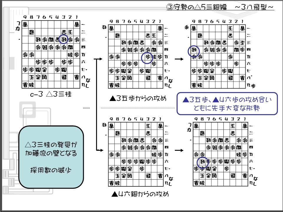 加藤流スライド21