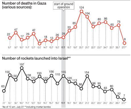 ガザ紛争死者のグラフ