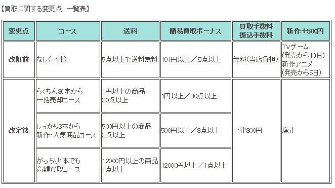 2014年6月10日以降到着分買取に関する変更点 一覧表