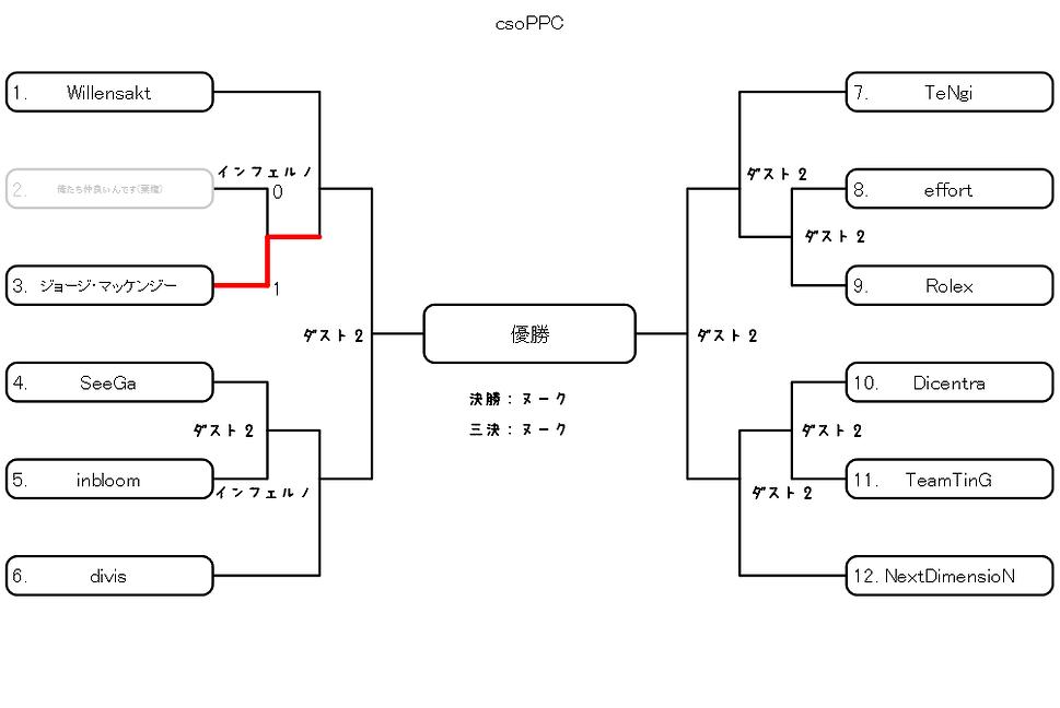 PPCトーナメント