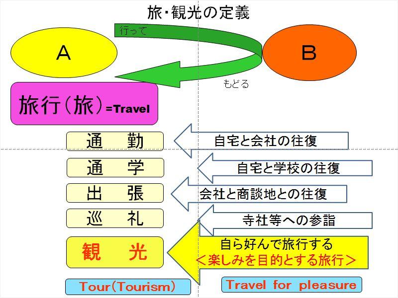 旅・観光の定義