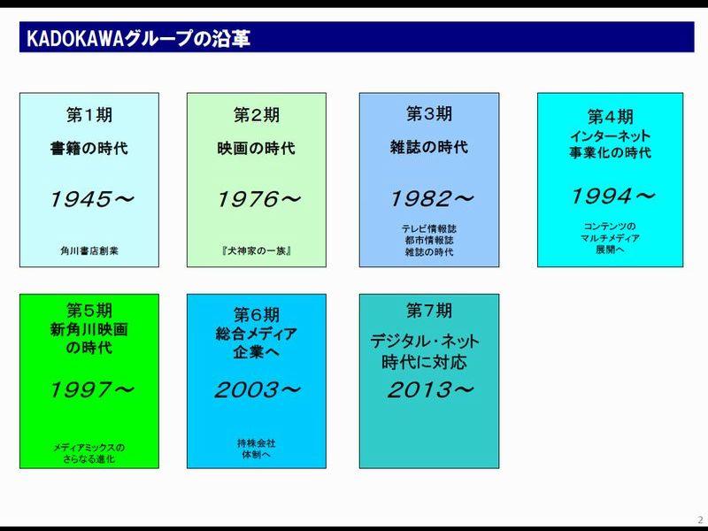 ①KADOKAWAグループの沿革