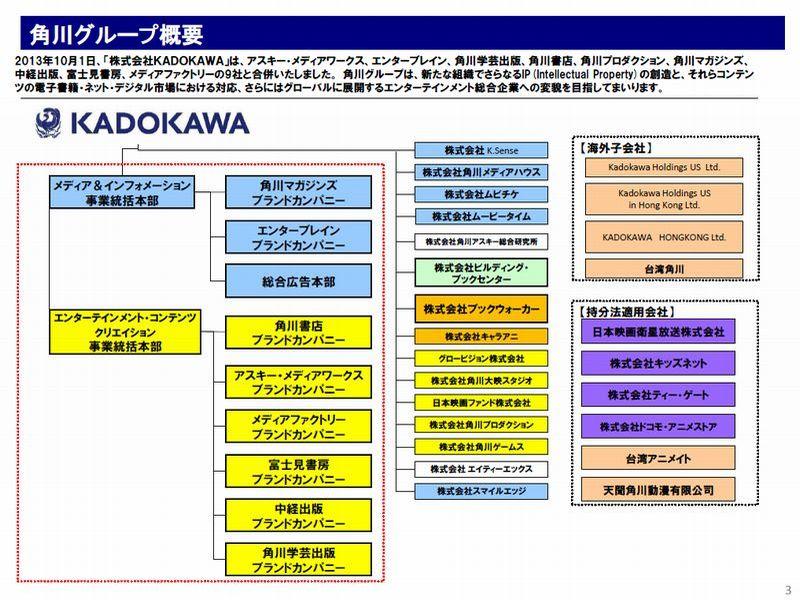 ②KADOKAWAグループ概要