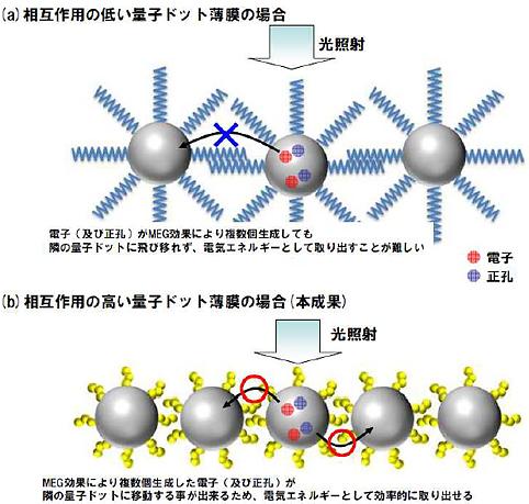 fujifilm_quantum dot _solarcell_image