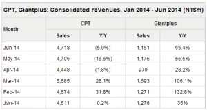 CPT_Giantplus_revenues_2014_6_table_Digitimes_Research_image.png