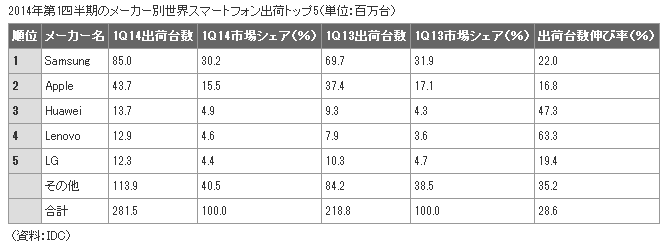 ITmedia_2014_1Q_smartphone_shipment_maker_share_image.png