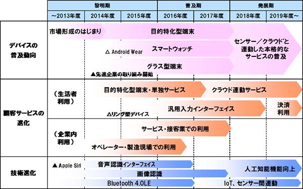 NRI_wearable_roadmap_2014-2019_image.jpg