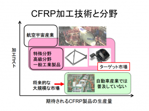 NSN_nagaoka-kosen_CFRP_cutting_technology_market.png