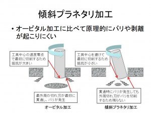 NSN_nagaoka-kosen_Tilted_Planetaly_Drilling_merit.png