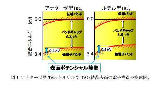 TIT_TiO2_bandbending_image.png
