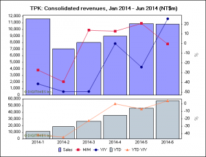TPK_revenues_2014_6_Digitimes_Research_image.png