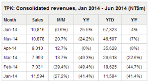TPK_revenues_2014_6_table_Digitimes_Research_image.png
