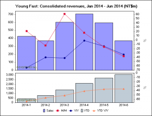 YoungFast_revenues_2014_6_Digitimes_Research_image.png
