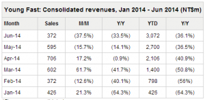 YoungFast_revenues_2014_6_table_Digitimes_Research_image.png