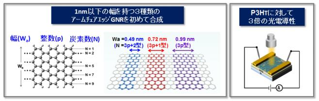 kyoto-univ_GNR_3kind-GNR_image.png