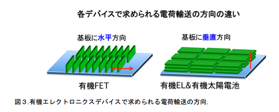 kyotoUniv_organicsemiconductor_device_direction_image.png