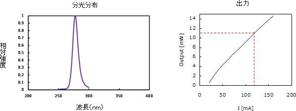 panasoniv_DUV-LED_module_output_image.jpg