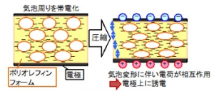 sekisuikagaku_presselectrosensor_function_image.jpg