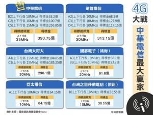 taiwan_4G_wariate_image.jpg