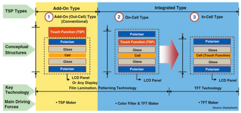 touchpanel_on-cell_in-cell_stracture_image.png