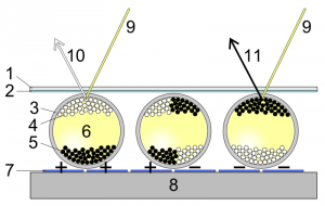 wikipedia_digitalpaper_e-ink_principle_image.png