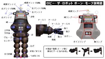 ロビー・ザ・ロボット:ボーン・モーフ説明図