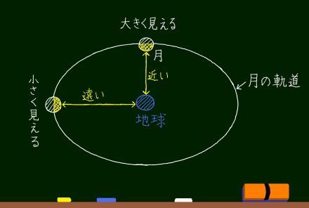 月の軌道図