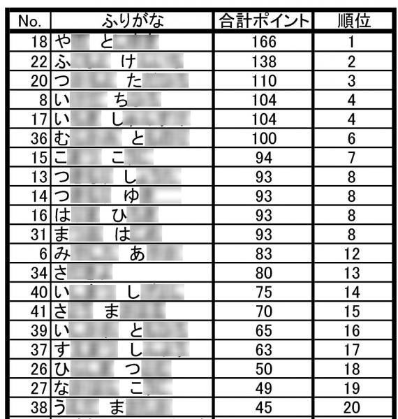 集合サイクリングポイント表