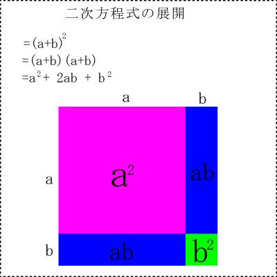 二次方程式の展開