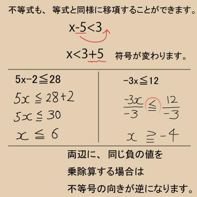 1次方程式の解き方01(2)