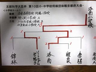 文部科学大臣杯第10回小中学校将棋団体戦260622 001
