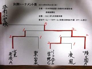 文部科学大臣杯第10回小中学校将棋団体戦260622 002